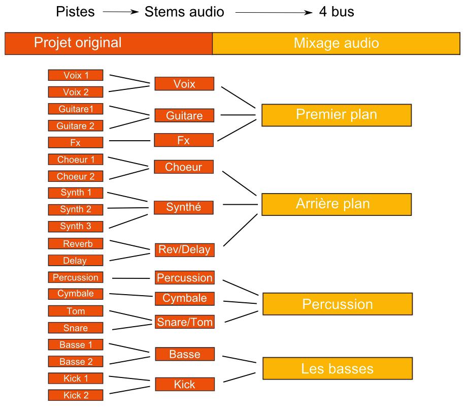 Mixage audio - création des bus