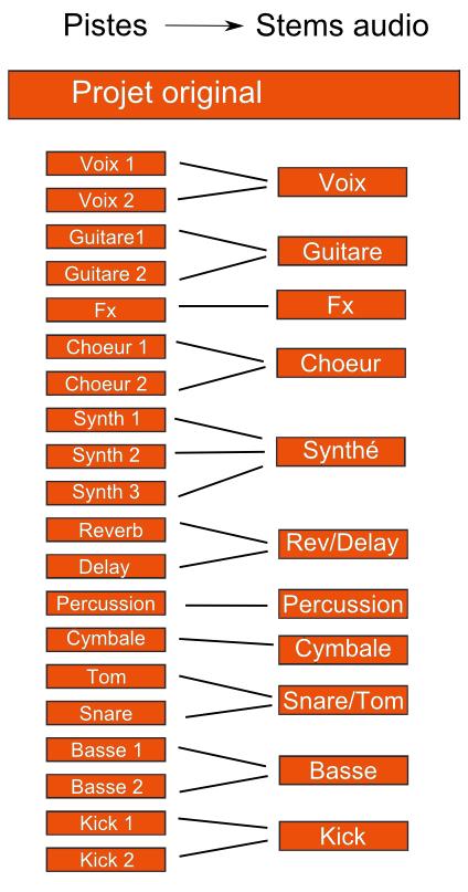 mixage audio - création de stems